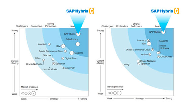 SAP Hybris Cloud Commerce