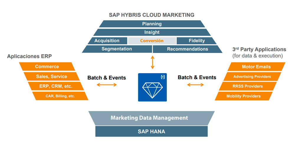 SAP Hybris Cloud Marketing