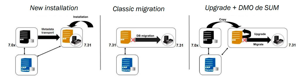 HANA Database migrations